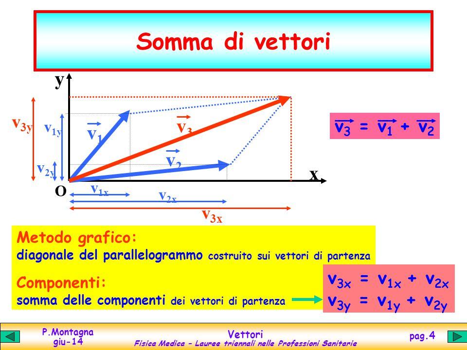 P.Montagna giu-14 Vettori Fisica Medica – Lauree triennali nelle Professioni Sanitarie pag.5 Differenza di vettori y x O v 1y v1v1 v 1x v 2x v 2y v2v2 v 3x v 3y v3v3 v 3 = v 1 - v 2 v 1 = v 3 + v 2 Metodo grafico: altra diagonale del parallelogrammo costruito sui vettori di partenza Componenti: somma delle componenti dei vettori di partenza v 3x = v 1x - v 2x v 3y = v 1y - v 2y