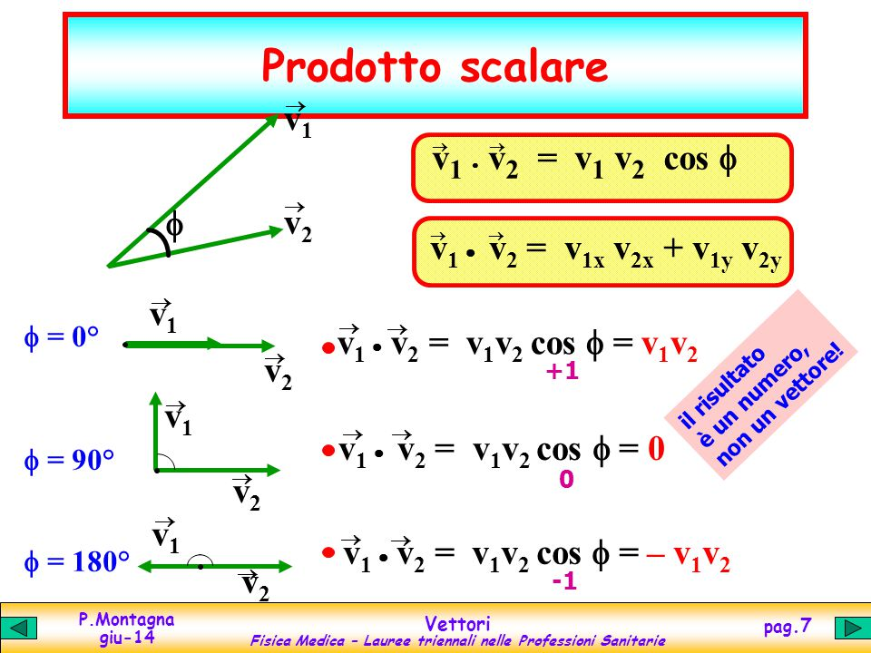P.Montagna giu-14 Vettori Fisica Medica – Lauree triennali nelle Professioni Sanitarie pag.8 Prodotto vettoriale  v 1 v 2   = v 1 v 2 sen = 0°  v 1 v 2  = v 1 v 2 sen = 0 v2v2 v1v1 0 = 180°  v 1 v 2  = v 1 v 2 sen = 0 v1v1 v2v2 0 il risultato è un vettore, non un numero.