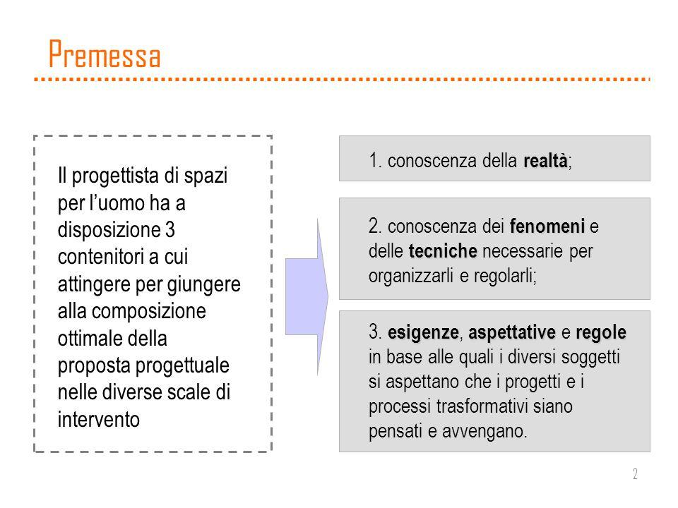 2 Premessa Il progettista di spazi per luomo ha a disposizione 3 contenitori a cui attingere per giungere alla composizione ottimale della proposta pr