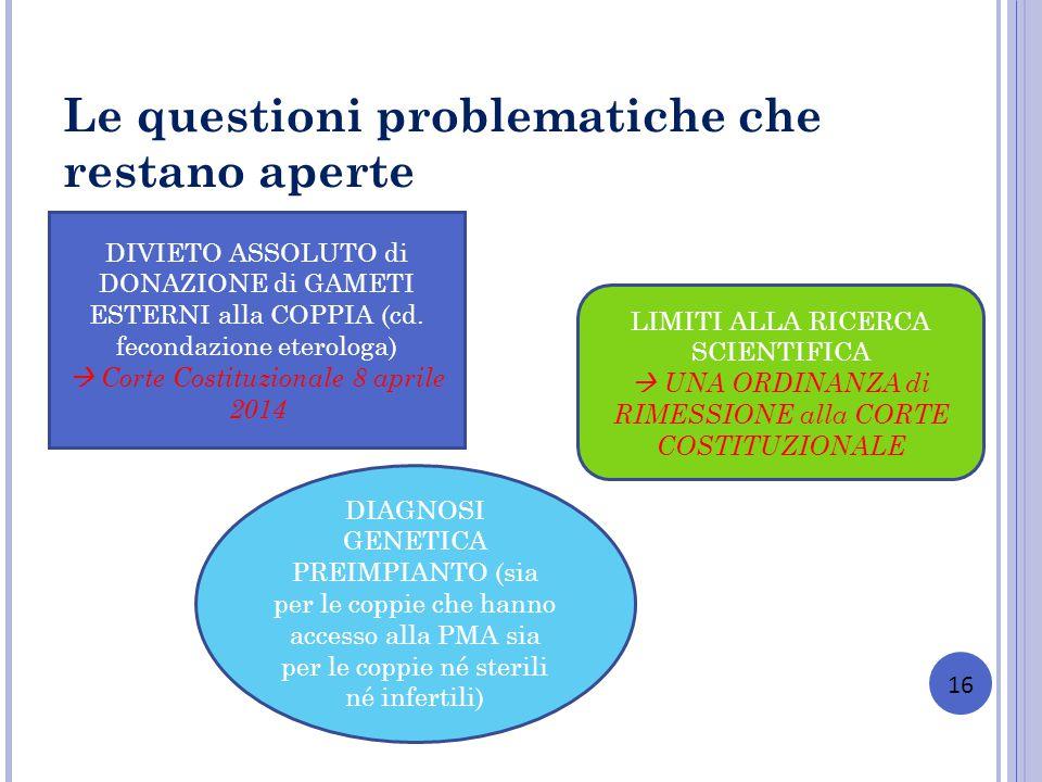 Le questioni problematiche che restano aperte 16 DIVIETO ASSOLUTO di DONAZIONE di GAMETI ESTERNI alla COPPIA (cd. fecondazione eterologa) Corte Costit