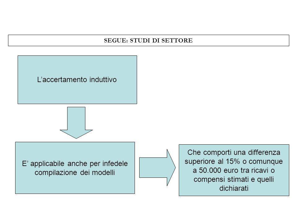 SEGUE: STUDI DI SETTORE Laccertamento induttivo E applicabile anche per infedele compilazione dei modelli Che comporti una differenza superiore al 15%