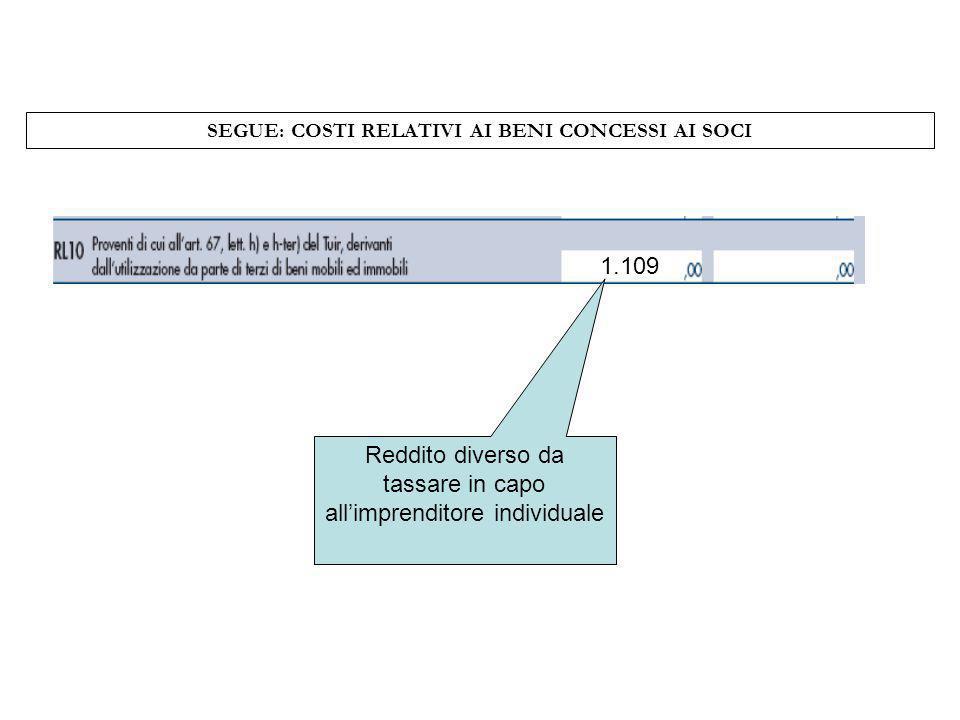 SEGUE: COSTI RELATIVI AI BENI CONCESSI AI SOCI Reddito diverso da tassare in capo allimprenditore individuale 1.109