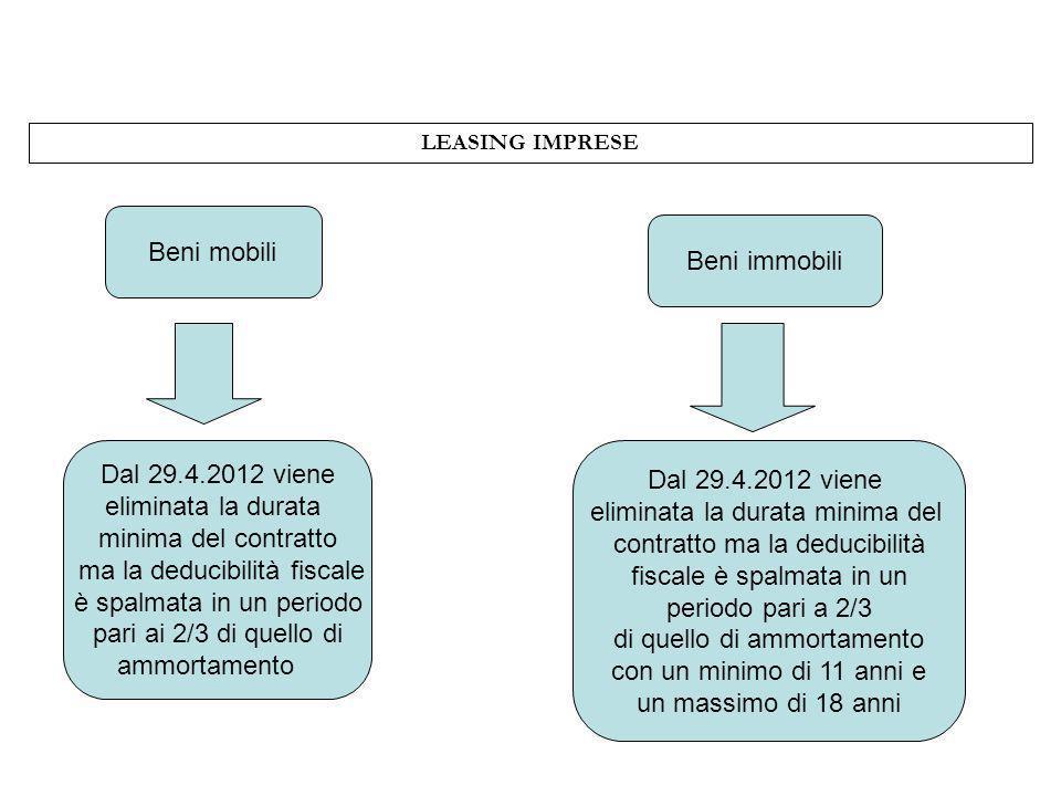 LEASING IMPRESE Beni mobili Dal 29.4.2012 viene eliminata la durata minima del contratto ma la deducibilità fiscale è spalmata in un periodo pari ai 2