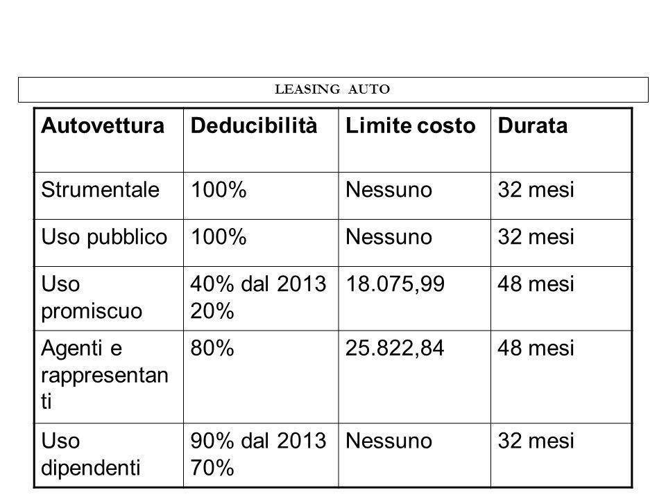 LEASING AUTO AutovetturaDeducibilitàLimite costoDurata Strumentale100%Nessuno32 mesi Uso pubblico100%Nessuno32 mesi Uso promiscuo 40% dal 2013 20% 18.