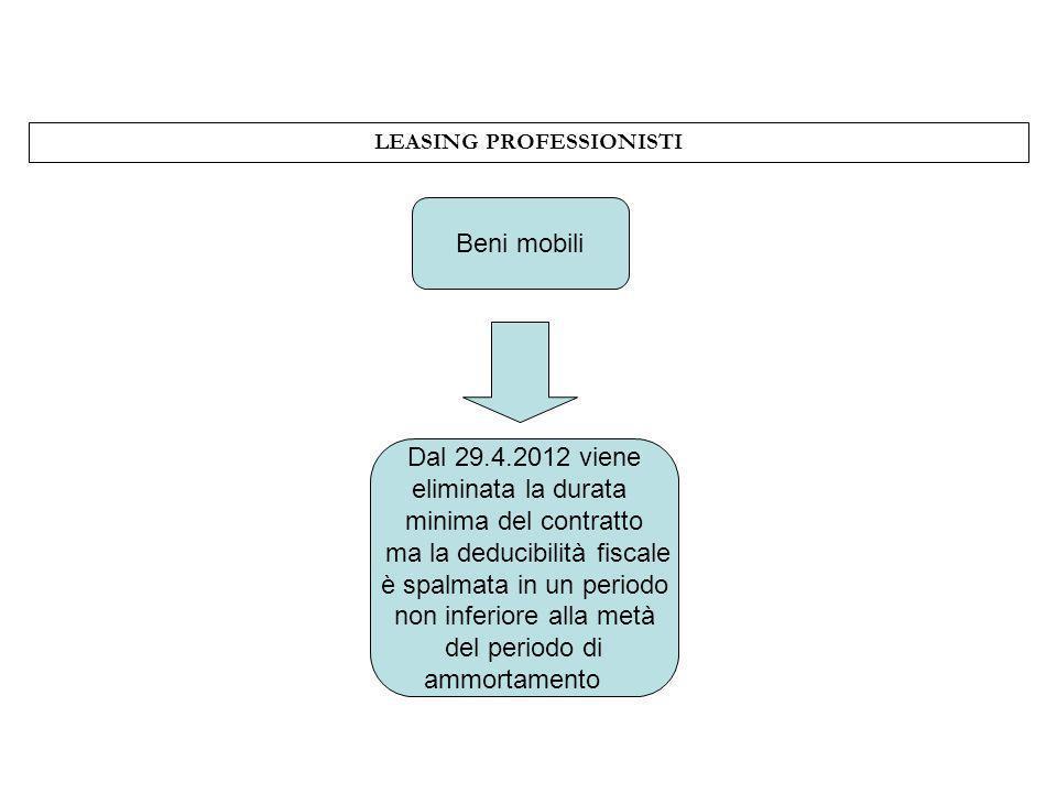LEASING PROFESSIONISTI Beni mobili Dal 29.4.2012 viene eliminata la durata minima del contratto ma la deducibilità fiscale è spalmata in un periodo no