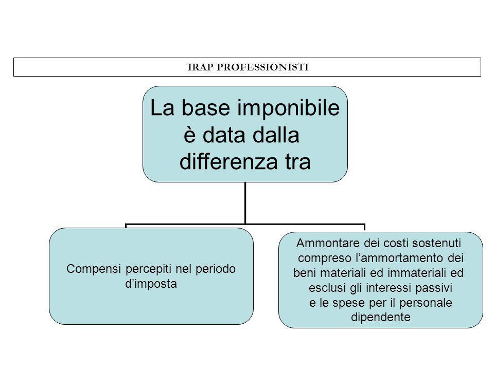 IRAP PROFESSIONISTI La base imponibile è data dalla differenza tra Compensi percepiti nel periodo dimposta Ammontare dei costi sostenuti compreso lamm