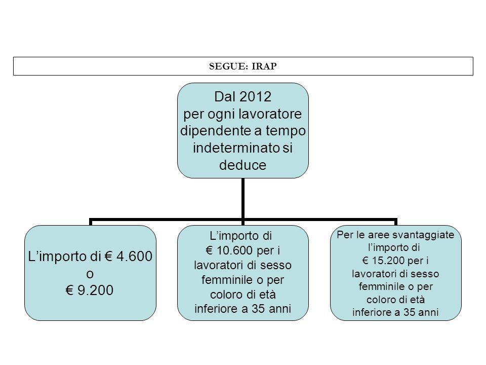 SEGUE: IRAP Dal 2012 per ogni lavoratore dipendente a tempo indeterminato si deduce Limporto di 4.600 o 9.200 Limporto di 10.600 per i lavoratori di s