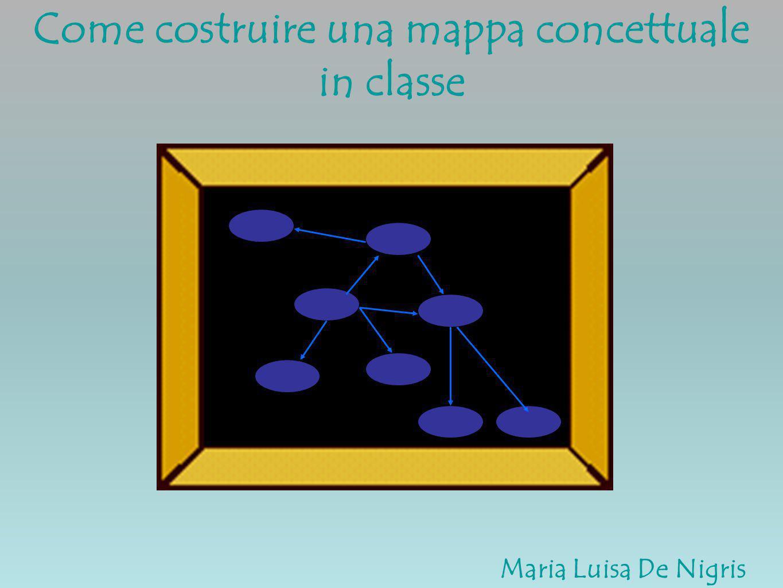 4.2.3 Realizzare la mappa concettuale a.Realizzare la mappa in formato cartaceo b.