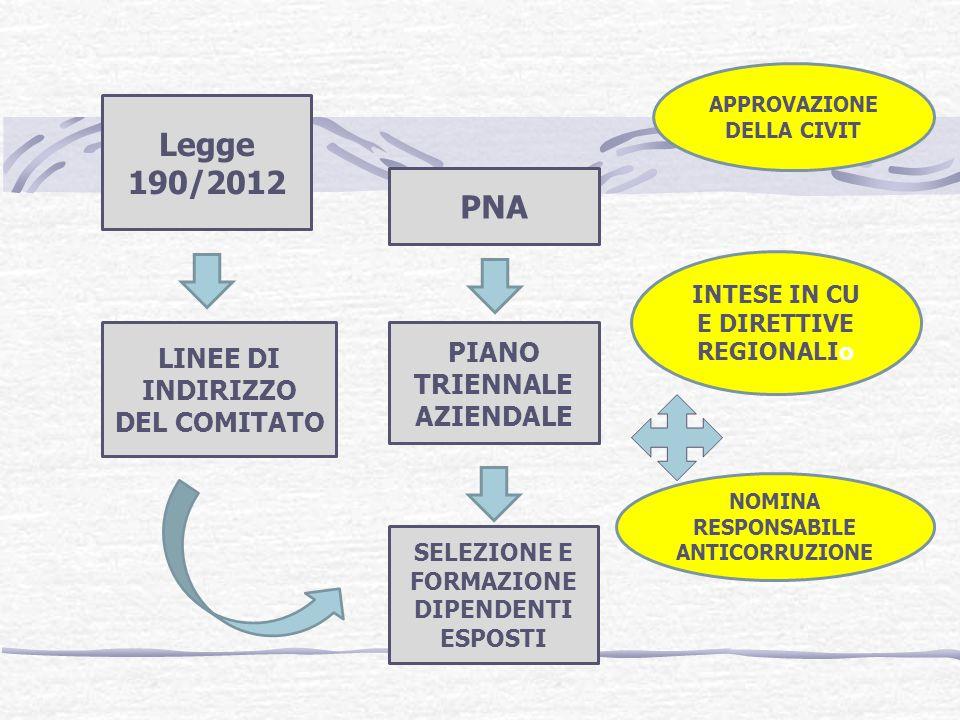 Legge 190/2012 LINEE DI INDIRIZZO DEL COMITATO PNA PIANO TRIENNALE AZIENDALE SELEZIONE E FORMAZIONE DIPENDENTI ESPOSTI INTESE IN CU E DIRETTIVE REGIONALIo NOMINA RESPONSABILE ANTICORRUZIONE APPROVAZIONE DELLA CIVIT