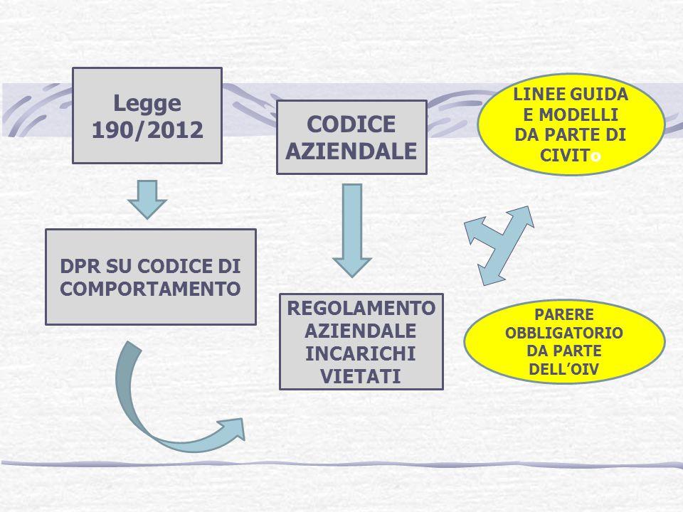 Legge 190/2012 DPR SU CODICE DI COMPORTAMENTO CODICE AZIENDALE REGOLAMENTO AZIENDALE INCARICHI VIETATI LINEE GUIDA E MODELLI DA PARTE DI CIVITo PARERE OBBLIGATORIO DA PARTE DELLOIV