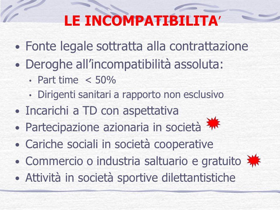LE INCOMPATIBILITA Fonte legale sottratta alla contrattazione Deroghe allincompatibilità assoluta: Part time < 50% Dirigenti sanitari a rapporto non e