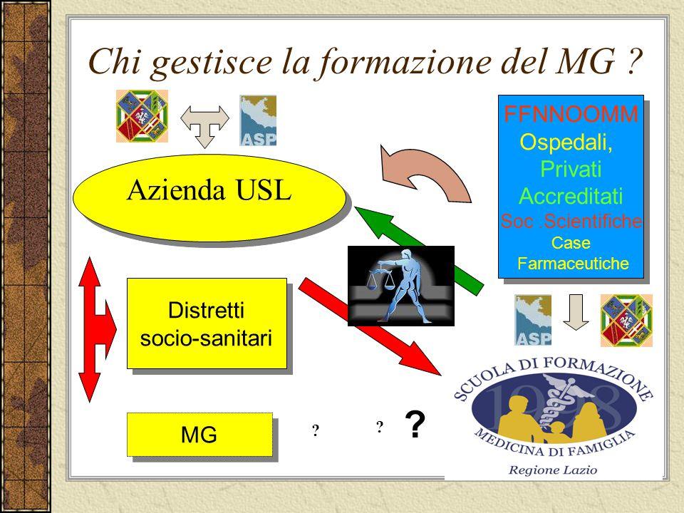 Chi gestisce la formazione del MG ? Azienda USL Distretti socio-sanitari Distretti socio-sanitari MG FFNNOOMM Ospedali, Privati Accreditati Soc.Scient