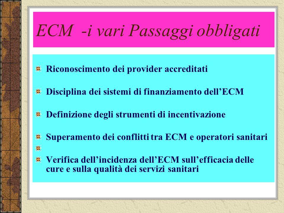 ECM -i vari Passaggi obbligati Riconoscimento dei provider accreditati Disciplina dei sistemi di finanziamento dellECM Definizione degli strumenti di