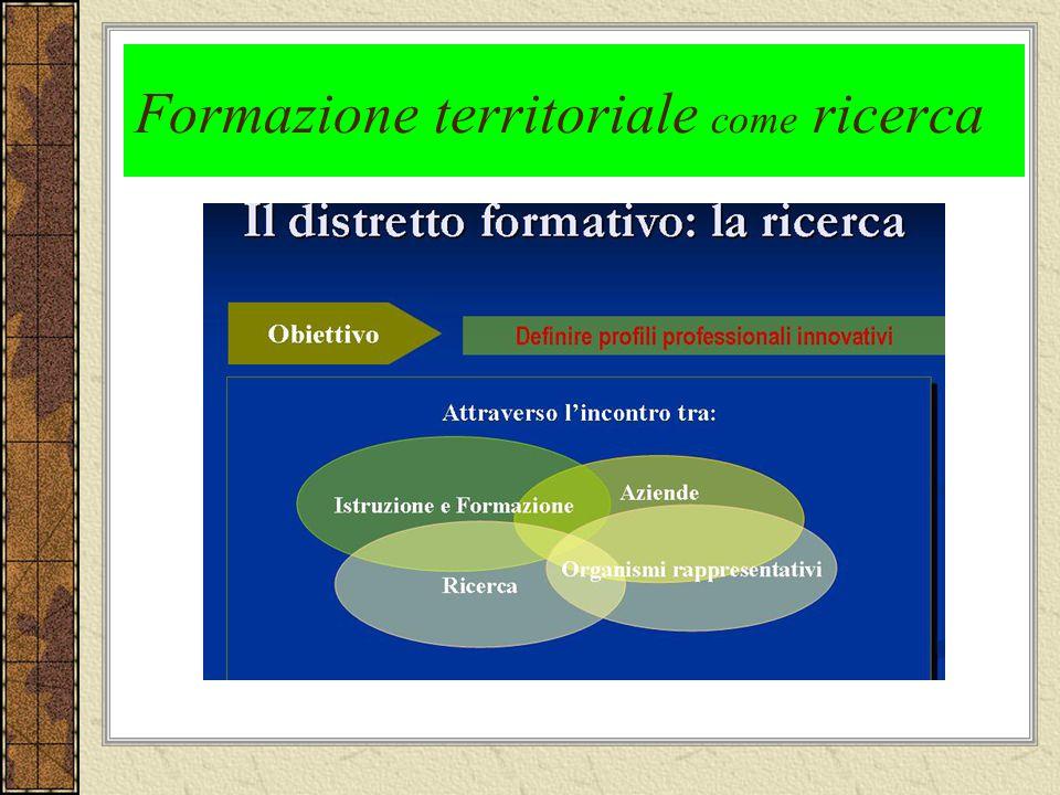Formazione territoriale come ricerca
