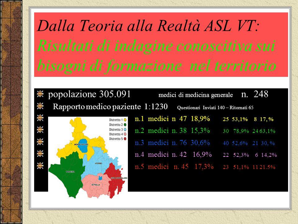 Dalla Teoria alla Realtà ASL VT: Risultati di indagine conoscitiva sui bisogni di formazione nel territorio popolazione 305.091 medici di medicina gen