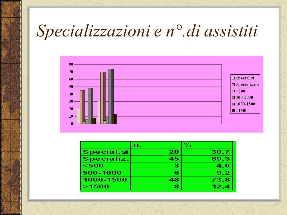 Specializzazioni e n°.di assistiti