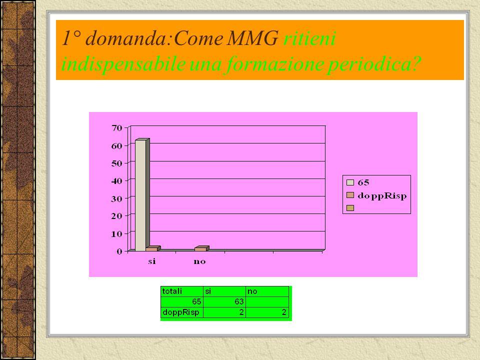 1° domanda:Come MMG ritieni indispensabile una formazione periodica?