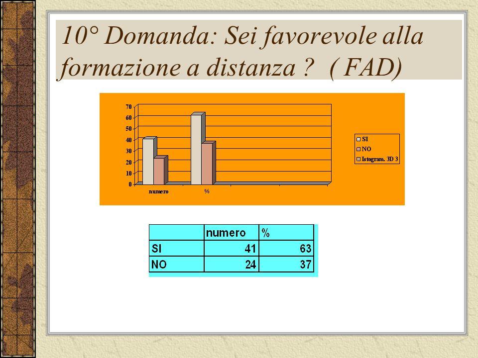 10° Domanda: Sei favorevole alla formazione a distanza ? ( FAD)