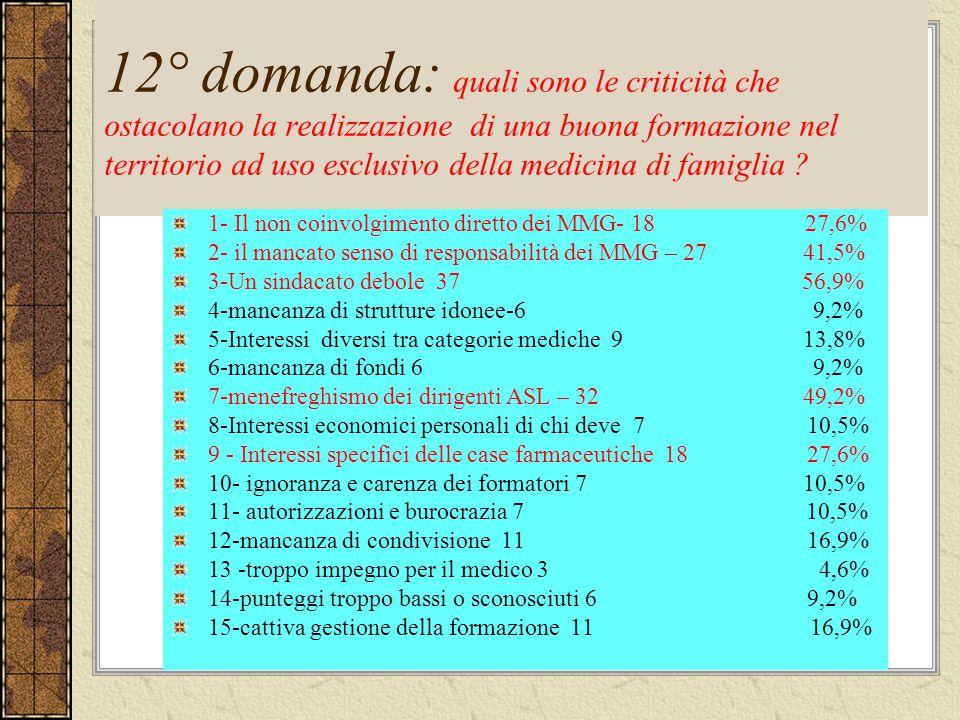 12° domanda: quali sono le criticità che ostacolano la realizzazione di una buona formazione nel territorio ad uso esclusivo della medicina di famigli