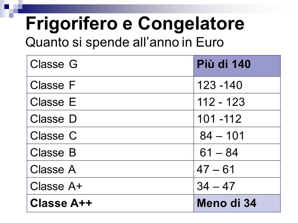 Frigorifero e Congelatore Quanto si spende allanno in Euro Classe GPiù di 140 Classe F123 -140 Classe E112 - 123 Classe D101 -112 Classe C 84 – 101 Cl