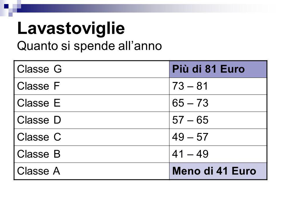 Lavastoviglie Quanto si spende allanno Classe GPiù di 81 Euro Classe F73 – 81 Classe E65 – 73 Classe D57 – 65 Classe C49 – 57 Classe B41 – 49 Classe A