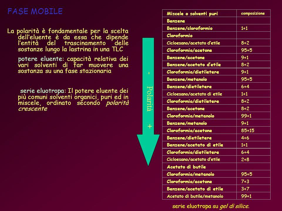 FASE MOBILE La polarità è fondamentale per la scelta delleluente è da essa che dipende lentità del trascinamento delle sostanze lungo la lastrina in una TLC potere eluente: capacità relativa dei vari solventi di far muovere una sostanza su una fase stazionaria serie eluotropa: Il potere eluente dei più comuni solventi organici, puri ed in miscele, ordinato secondo polarità crescente Miscele o solventi puri composizione Benzene Benzene/cloroformio1+1 Cloroformio Cicloesano/acetato detile 8+2 Cloroformio/acetone95+5 Benzene/acetone9+1 Benzene/acetato detile8+2 Cloroformio/dietiletere9+1 Benzene/metanolo95+5 Benzene/dietiletere6+4 Cicloesano/acetato di etile 1+1 Cloroformio/dietiletere8+2 Benzene/acetone8+2 Cloroformio/metanolo99+1 Benzene/metanolo9+1 Cloroformio/acetone85+15 Benzene/dietiletere4+6 Benzene/acetato di etile1+1 Cloroformio/dietiletere6+4 Cicloesano/acetato detile 2+8 Acetato di butile Cloroformio/metanolo95+5 Cloroformio/acetone7+3 Benzene/acetato di etile3+7 Acetato di butile/metanolo 99+1 - Polarità + serie eluotropa su gel di silice.
