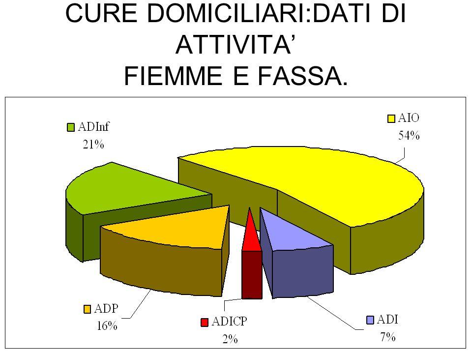 CURE DOMICILIARI:DATI DI ATTIVITA FIEMME E FASSA.