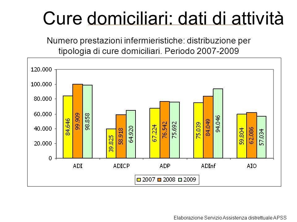 Numero prestazioni infermieristiche: distribuzione per tipologia di cure domiciliari. Periodo 2007-2009 Cure domiciliari: dati di attività Elaborazion