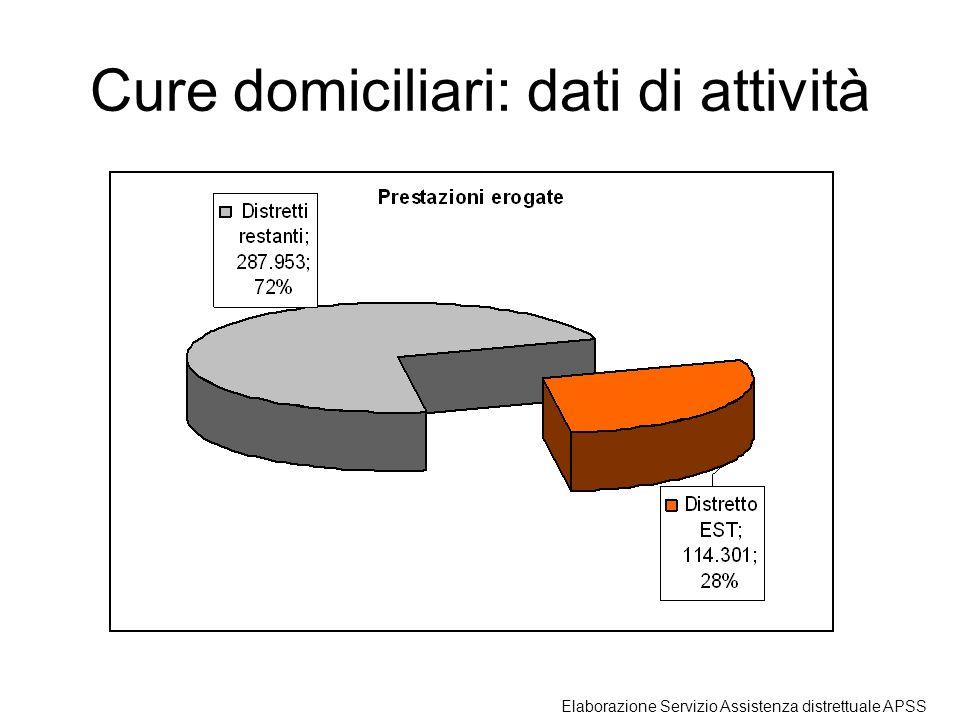 Cure domiciliari: dati di attività Elaborazione Servizio Assistenza distrettuale APSS