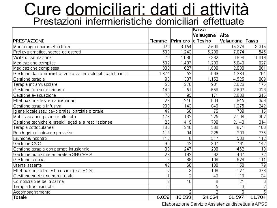 Prestazioni infermieristiche domiciliari effettuate Cure domiciliari: dati di attività Elaborazione Servizio Assistenza distrettuale APSS