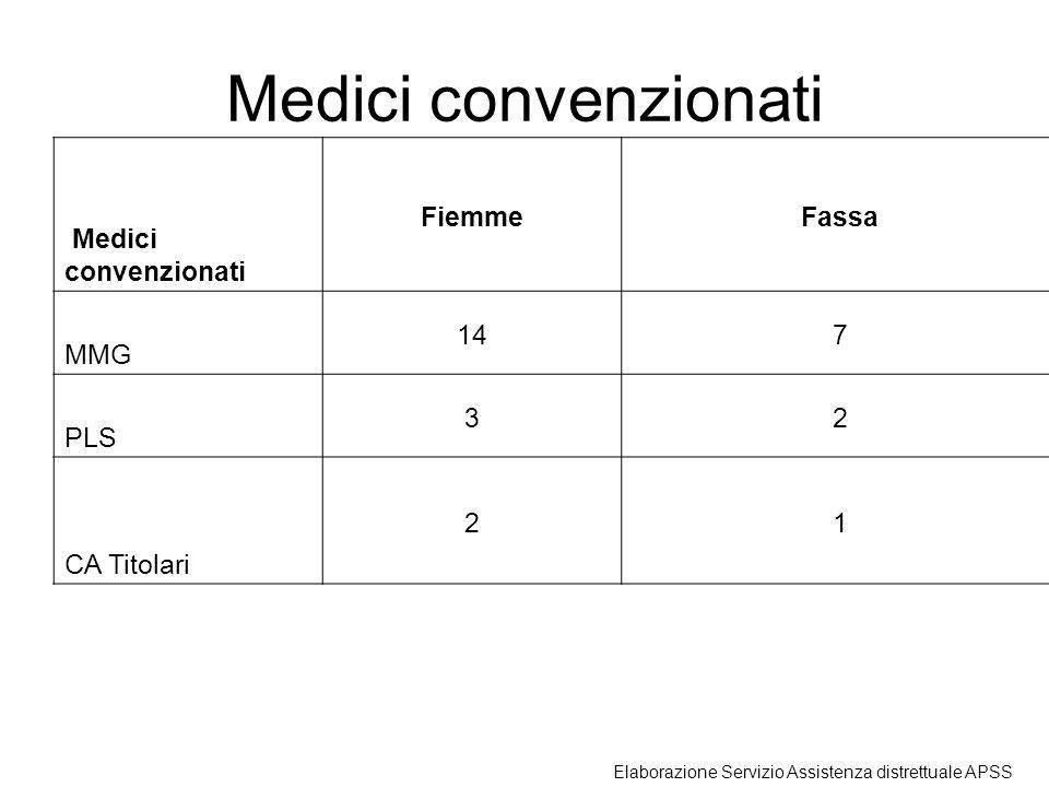 Medici convenzionati FiemmeFassa MMG 147 PLS 32 CA Titolari 21 Elaborazione Servizio Assistenza distrettuale APSS