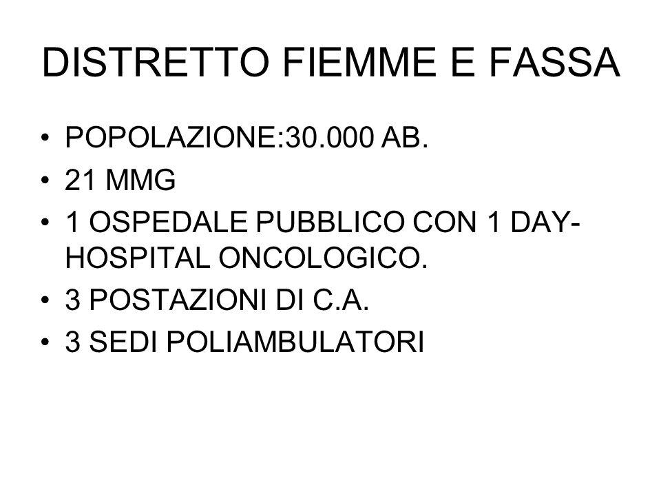 DISTRETTO FIEMME E FASSA POPOLAZIONE:30.000 AB. 21 MMG 1 OSPEDALE PUBBLICO CON 1 DAY- HOSPITAL ONCOLOGICO. 3 POSTAZIONI DI C.A. 3 SEDI POLIAMBULATORI