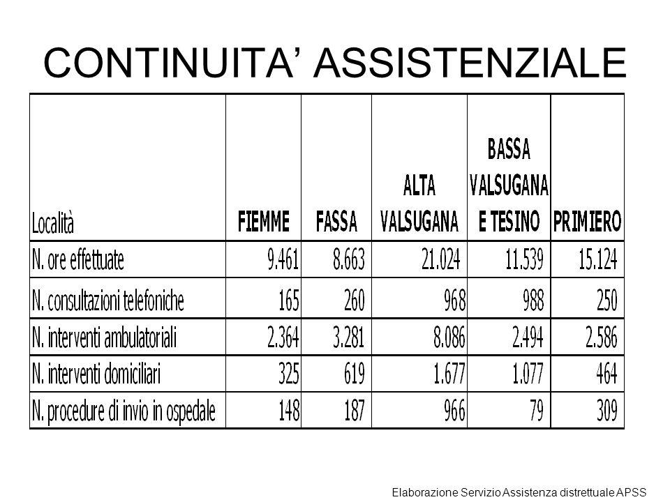 CONTINUITA ASSISTENZIALE Elaborazione Servizio Assistenza distrettuale APSS