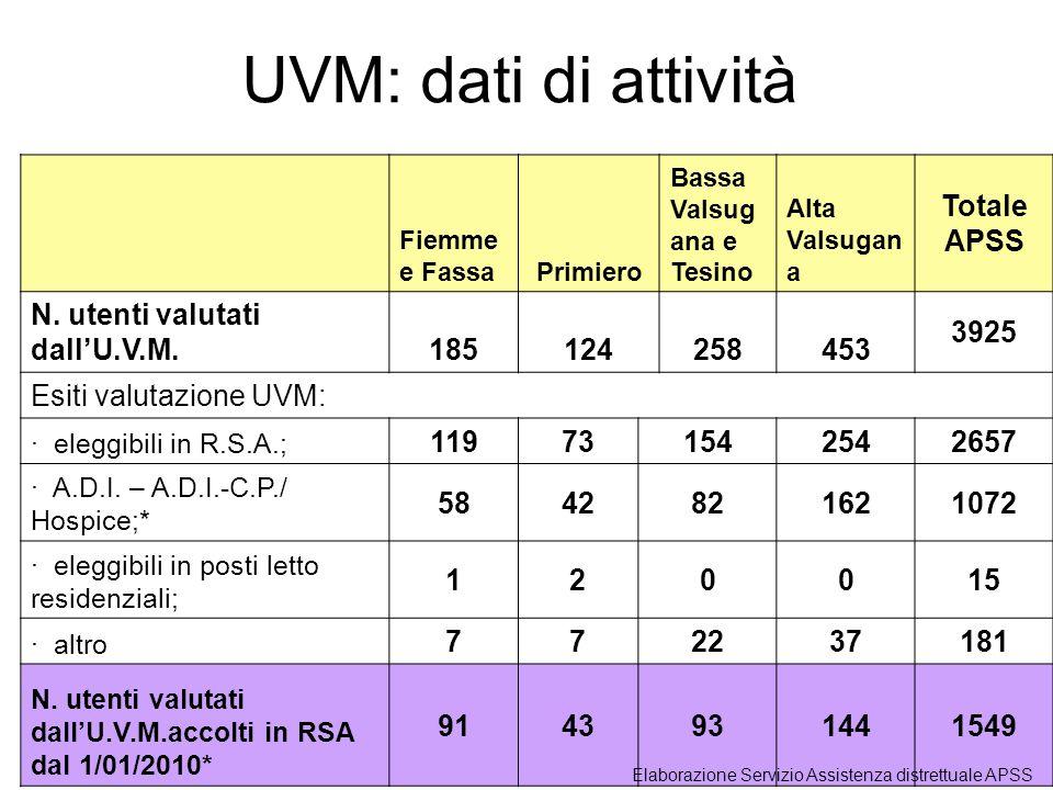 Fiemme e Fassa Primiero Bassa Valsug ana e Tesino Alta Valsugan a Totale APSS N. utenti valutati dallU.V.M.185124258453 3925 Esiti valutazione UVM: ·