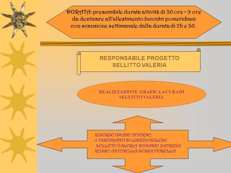 DESTINATARI: ALUNNI CLASSI TERZE E QUARTE PLESSI MANZONI E RODARI DENOMINAZIONE PROGETTO: TEATRO IN LINGUA INGLESE ANNO SCOLASTICO 2003-2004
