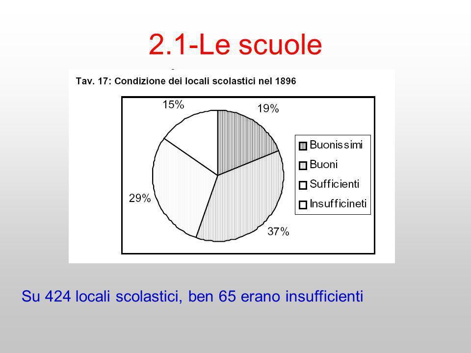 2.1-Le scuole Su 424 locali scolastici, ben 65 erano insufficienti