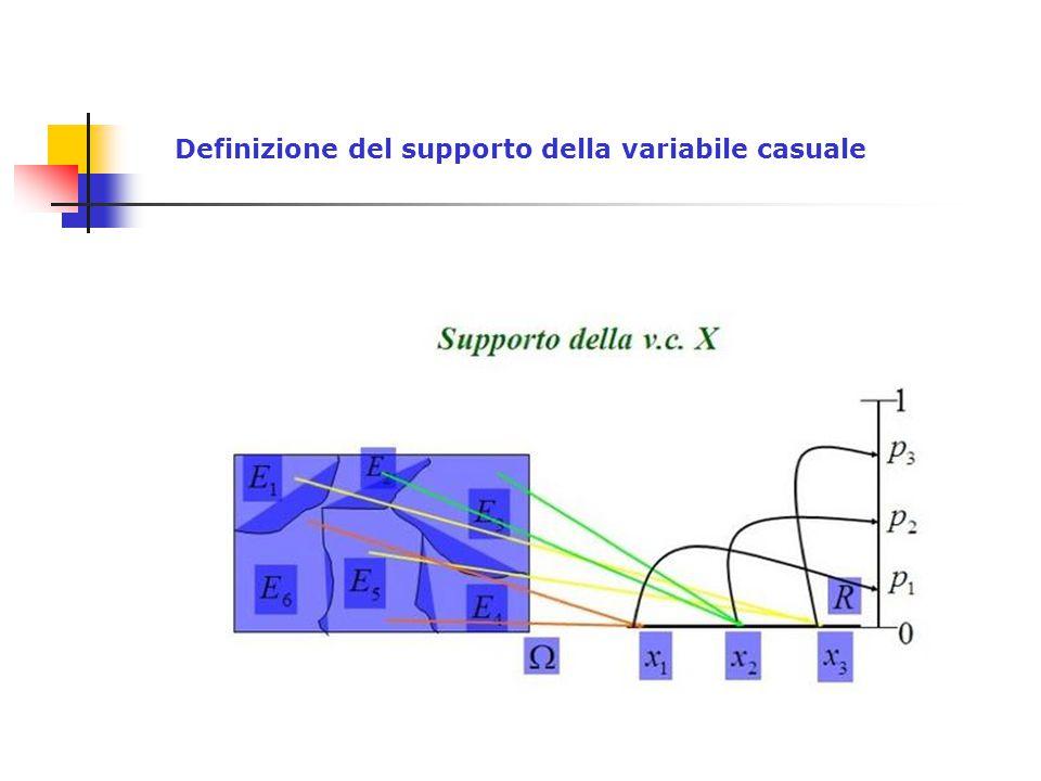 Definizione del supporto della variabile casuale