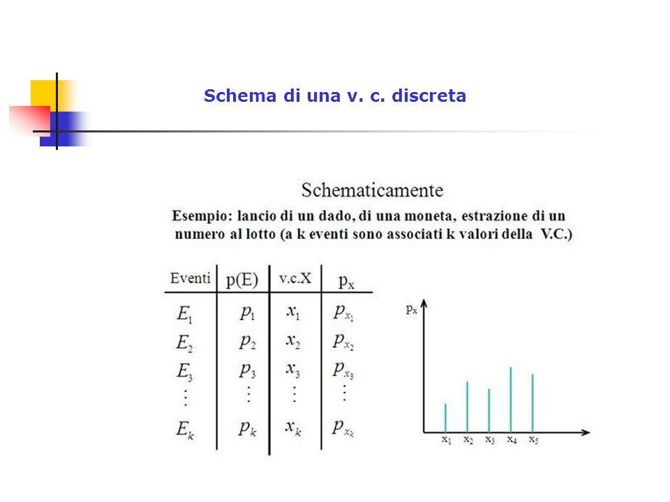 Schema di una v. c. discreta