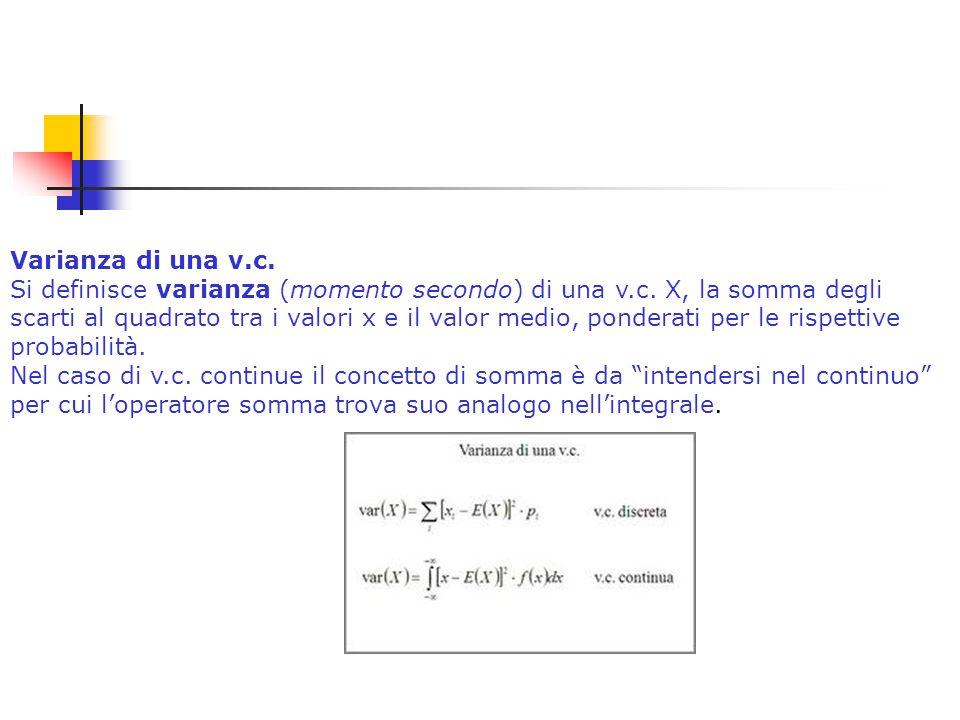 Varianza di una v.c. Si definisce varianza (momento secondo) di una v.c.