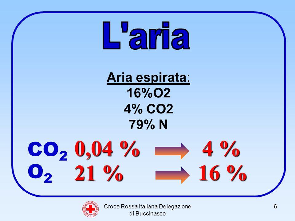 Croce Rossa Italiana Delegazione di Buccinasco 6 C O N V E N Z I O N E D I G I N E V R A 2 2 A G O S T O 1 8 6 4 Aria espirata: 16%O2 4% CO2 79% N 21 % 16 % 0,04 % 4 % CO 2 O2O2