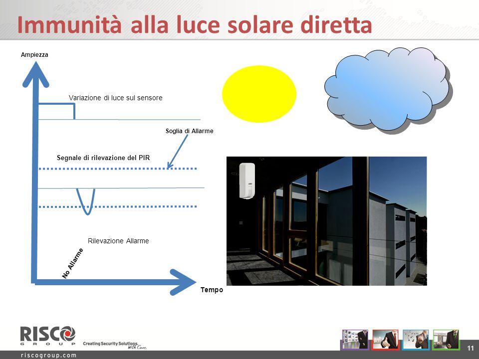 11 Immunità alla luce solare diretta Variazione di luce sul sensore Segnale di rilevazione del PIR Rilevazione Allarme No Allarme Soglia di Allarme Te
