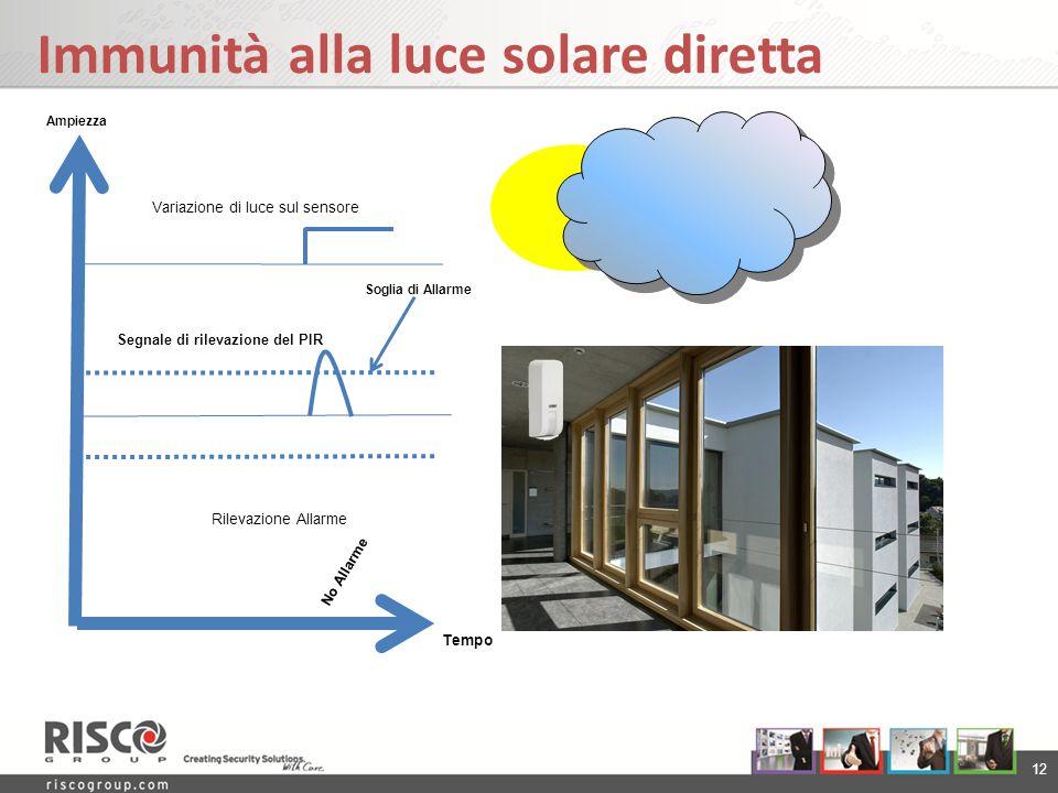 12 Immunità alla luce solare diretta Tempo Variazione di luce sul sensore Segnale di rilevazione del PIR Rilevazione Allarme No Allarme Soglia di Alla