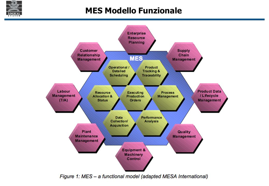 MES Modello Funzionale