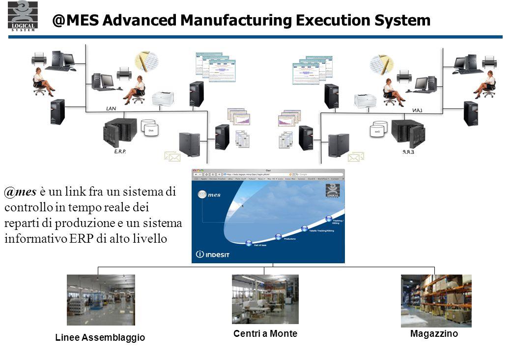 Linee Assemblaggio Centri a MonteMagazzino @mes è un link fra un sistema di controllo in tempo reale dei reparti di produzione e un sistema informativo ERP di alto livello @MES Advanced Manufacturing Execution System