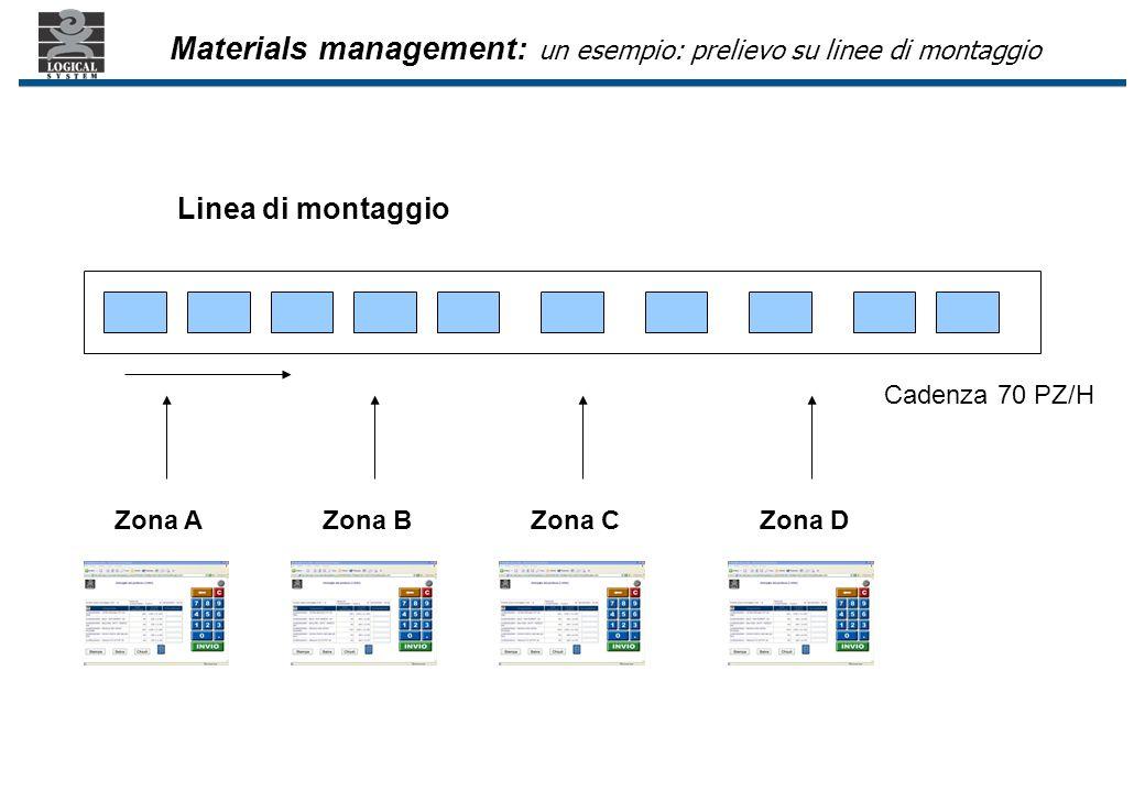 Linea di montaggio Zona AZona DZona CZona B Cadenza 70 PZ/H Materials management: un esempio: prelievo su linee di montaggio