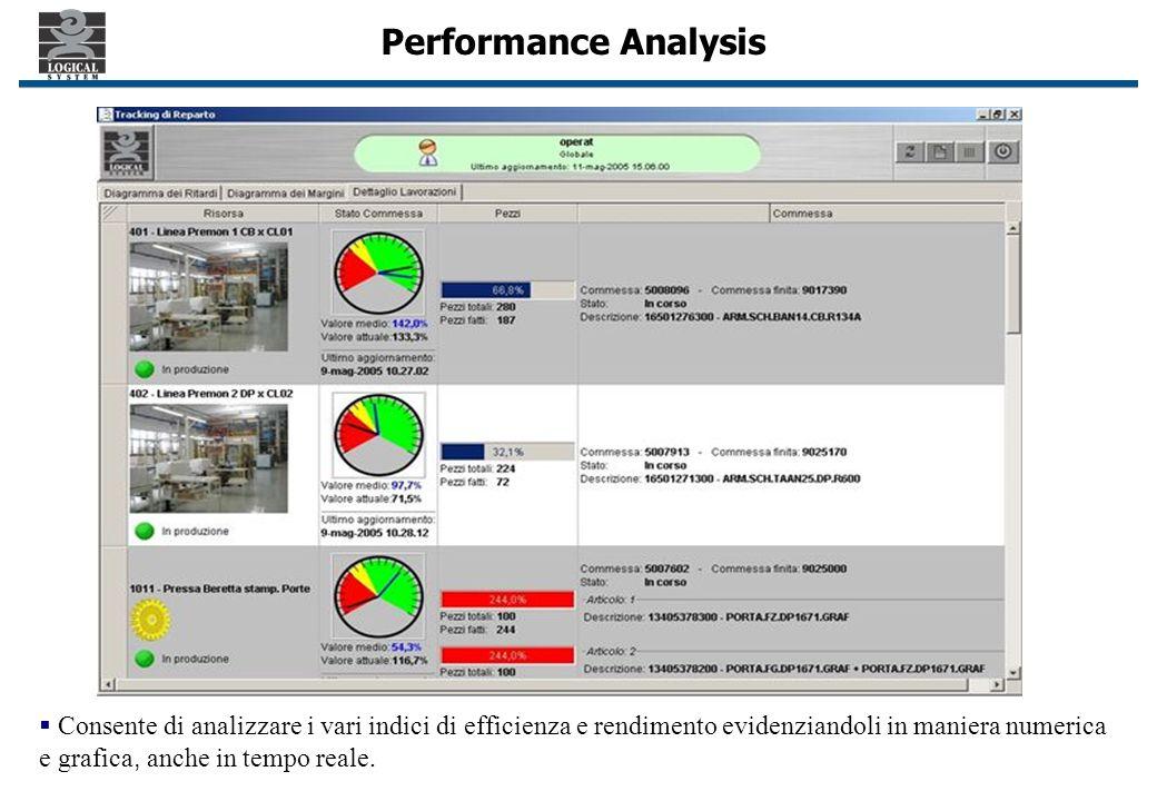 Performance Analysis Consente di analizzare i vari indici di efficienza e rendimento evidenziandoli in maniera numerica e grafica, anche in tempo reale.