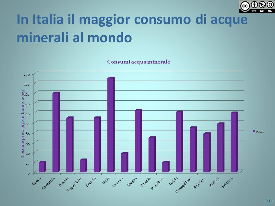 11 In Italia il maggior consumo di acque minerali al mondo