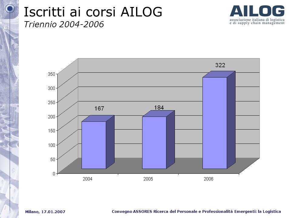 Milano, 17.01.2007 Convegno ASSORES Ricerca del Personale e Professionalità Emergenti: la Logistica Iscritti ai corsi AILOG Triennio 2004-2006