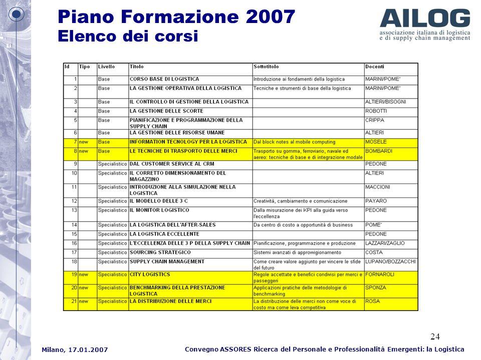 Milano, 17.01.2007 Convegno ASSORES Ricerca del Personale e Professionalità Emergenti: la Logistica 24 Piano Formazione 2007 Elenco dei corsi