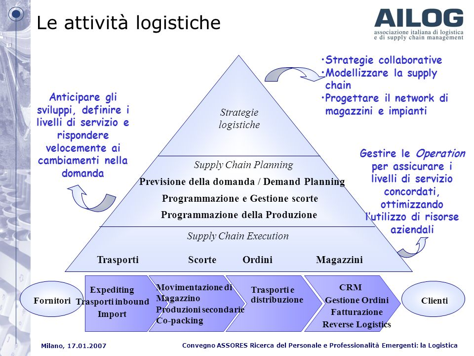 Milano, 17.01.2007 Convegno ASSORES Ricerca del Personale e Professionalità Emergenti: la Logistica Supply Chain Execution Supply Chain Planning Strat